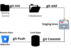 Basic overview of Git worflow